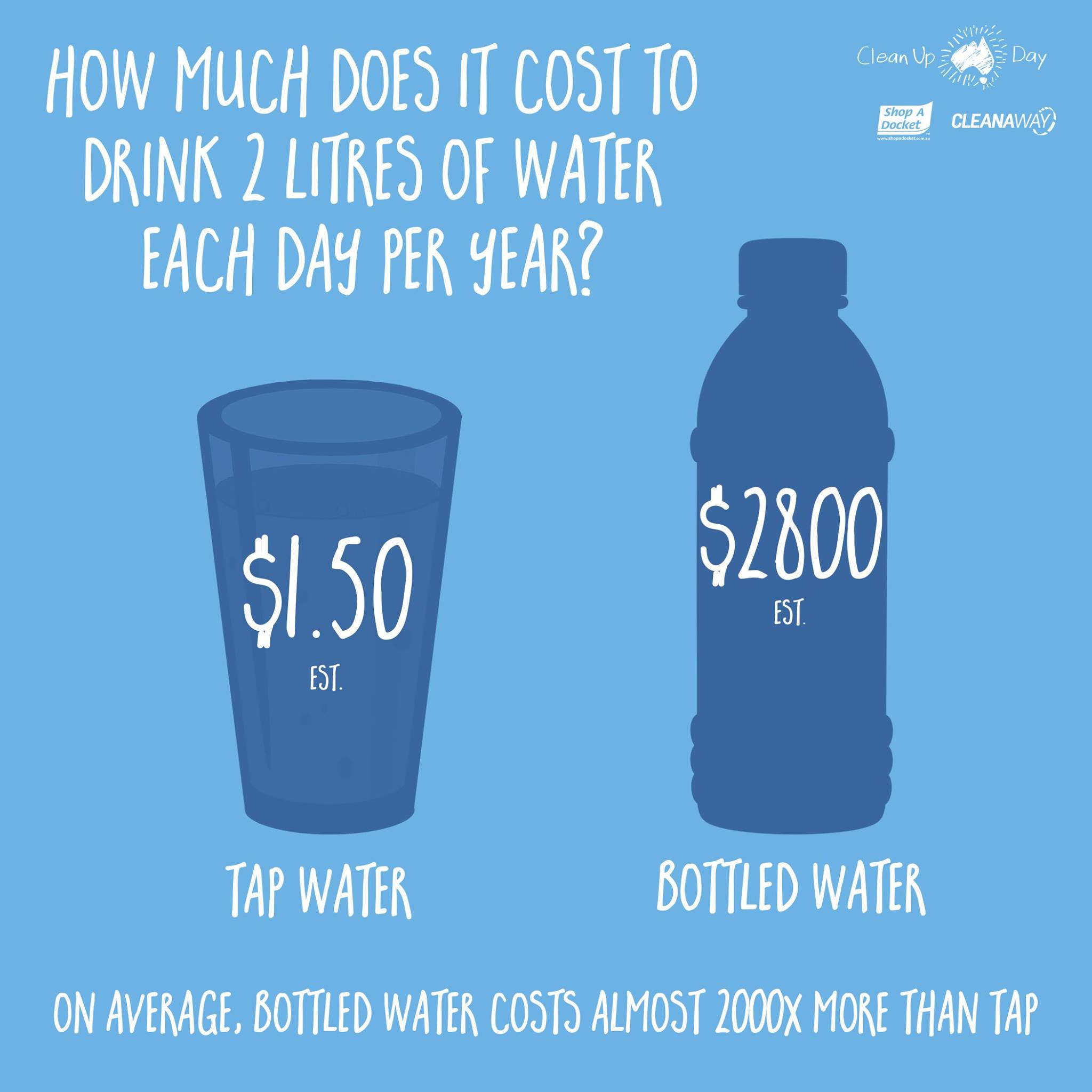 The true cost of water