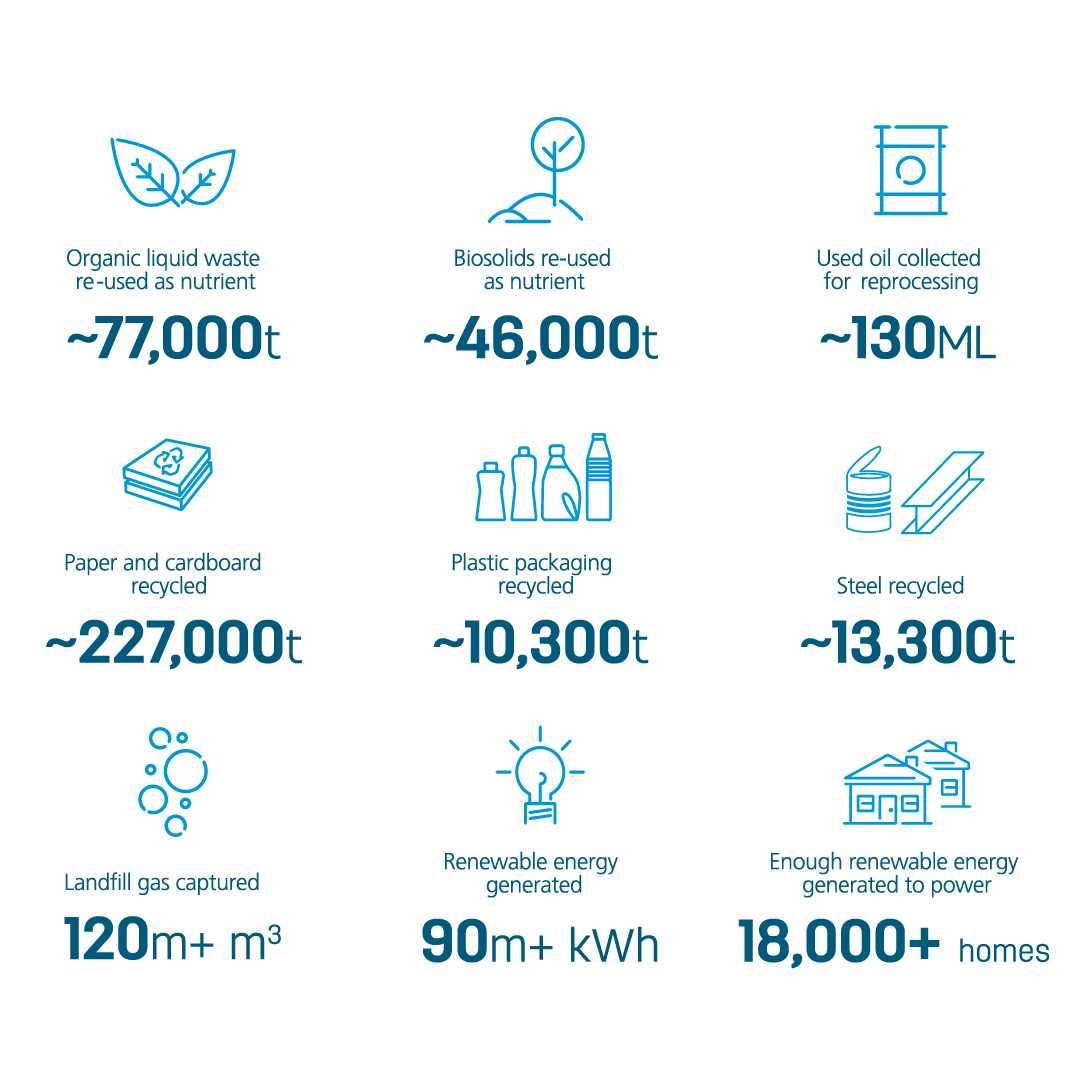 Recycling Stats 2017