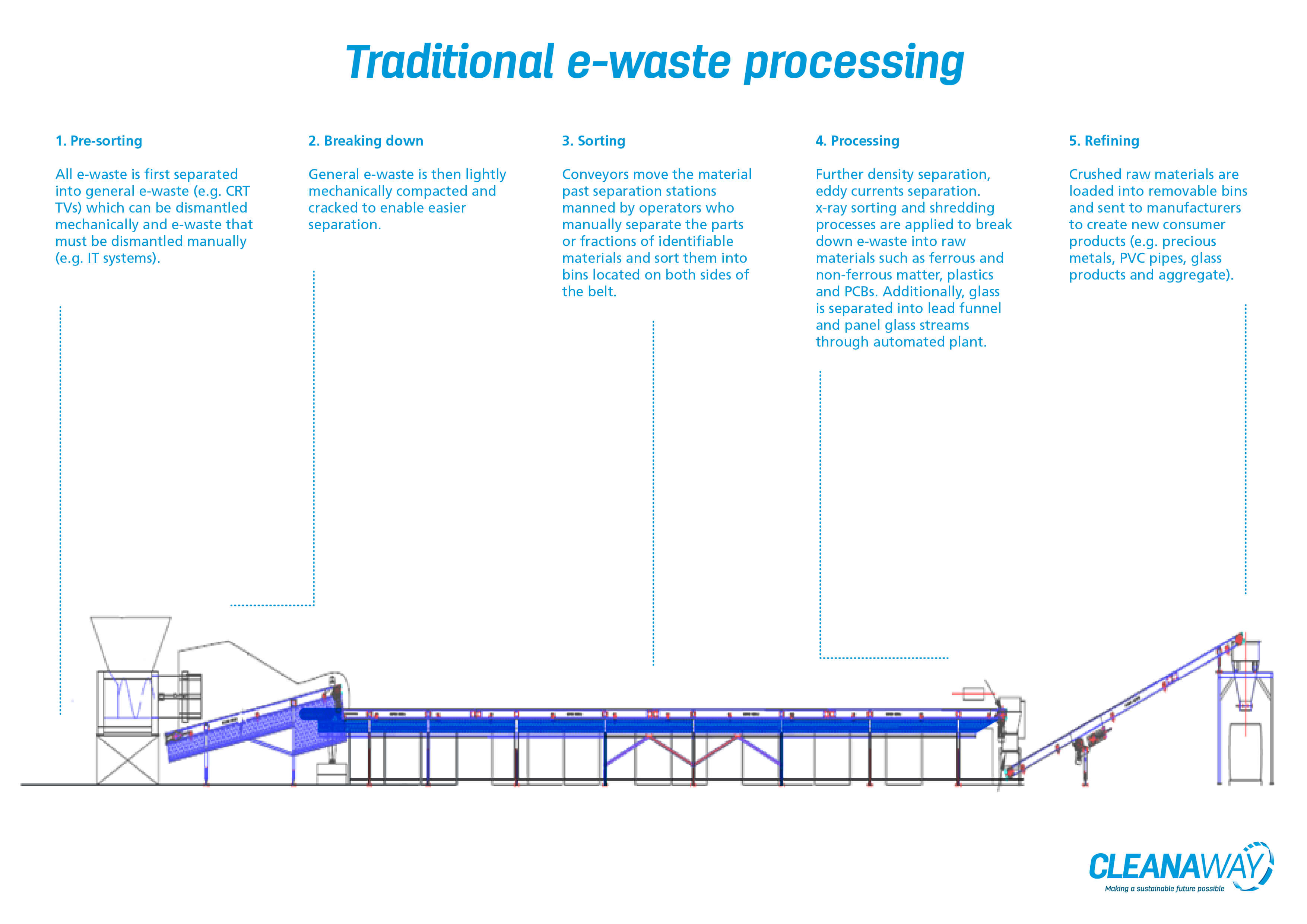 traditional e-waste processing