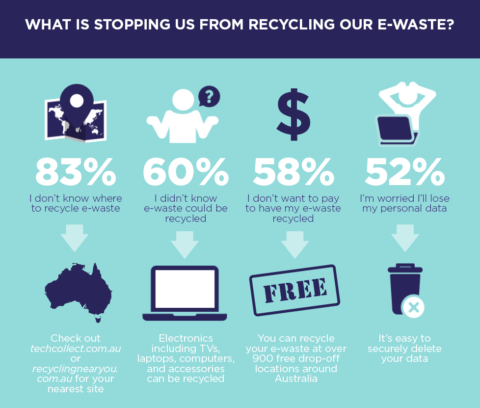infograph about e-waste recycling