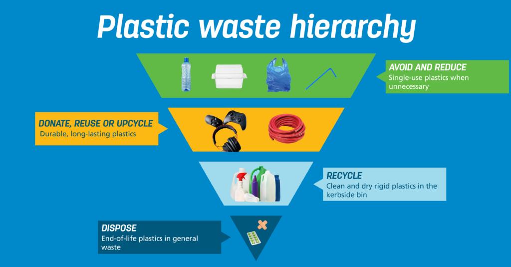 plastic waste hierarchy
