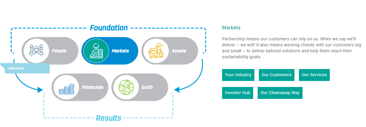 strategy for a sustainable future